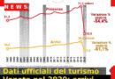 Dati ufficiali del turismo Veneto nel 2020: arrivi – 61,1%, presenze – 54,4%